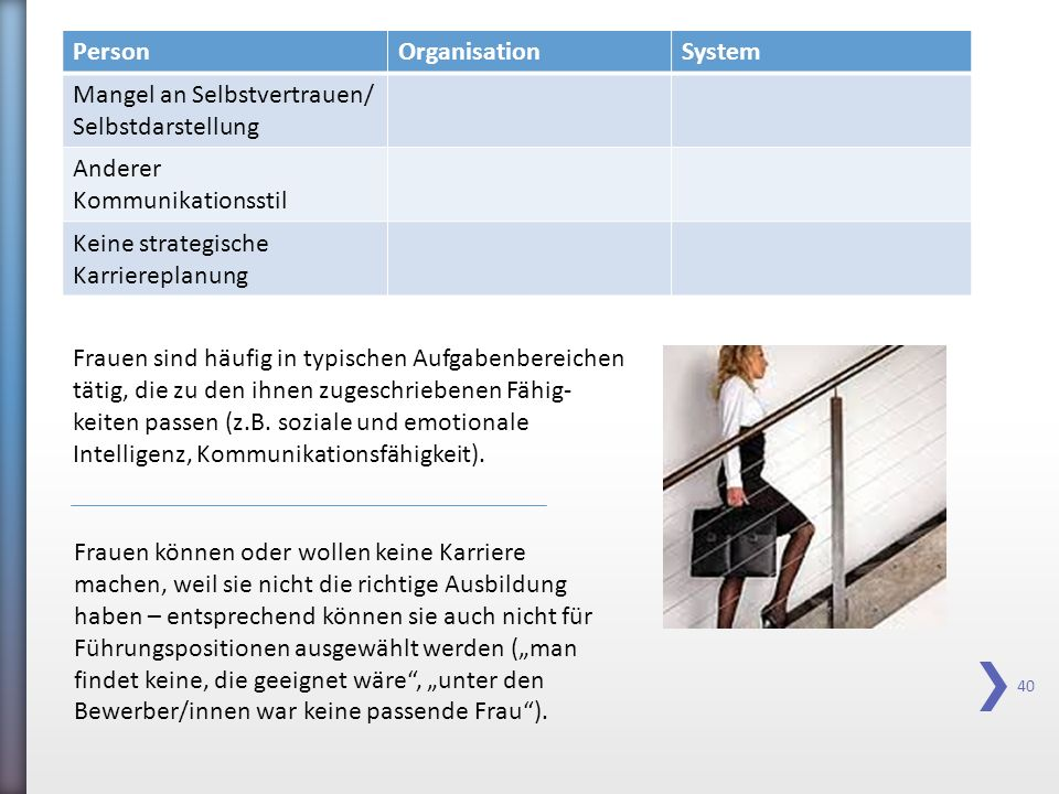 Person Organisation. System. Mangel an Selbstvertrauen/ Selbstdarstellung. Anderer. Kommunikationsstil.