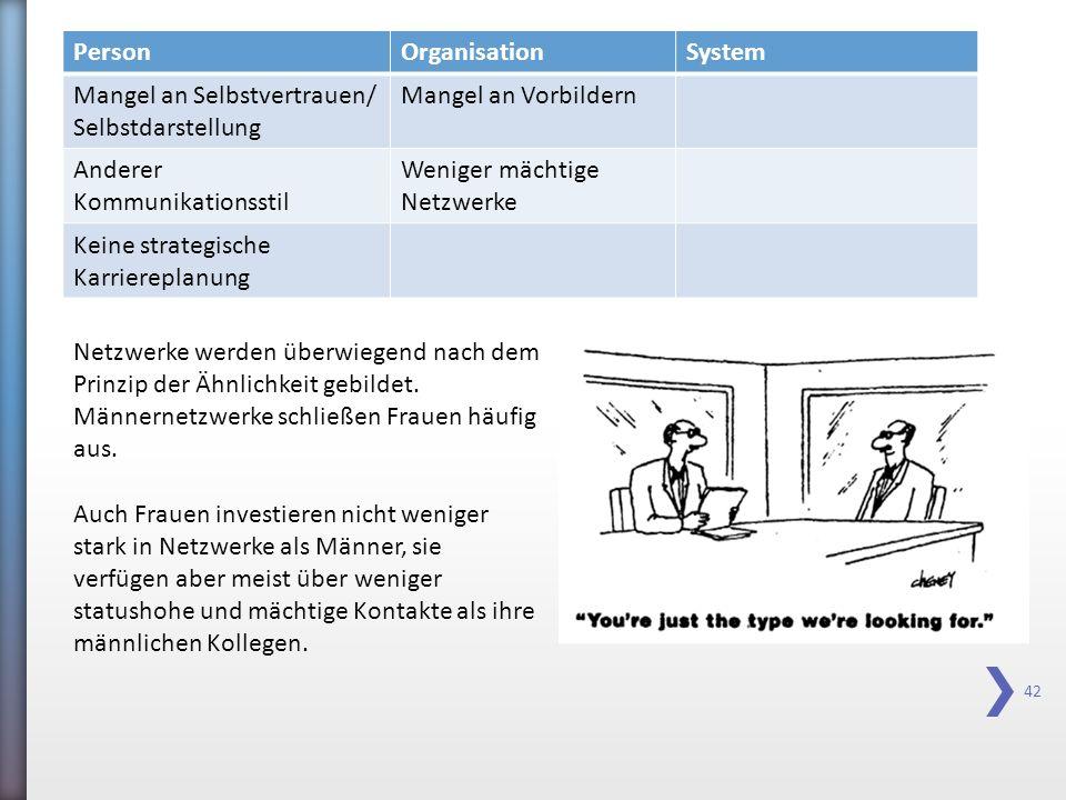 Person Organisation. System. Mangel an Selbstvertrauen/ Selbstdarstellung. Mangel an Vorbildern.