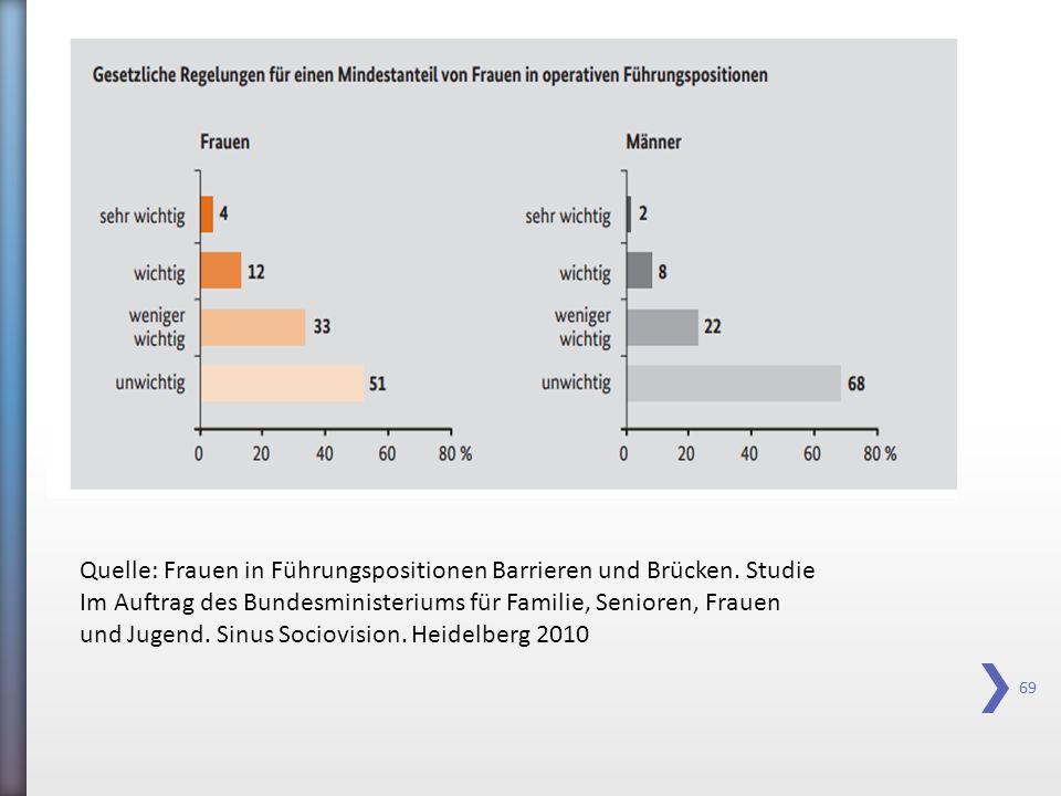 Quelle: Frauen in Führungspositionen Barrieren und Brücken. Studie