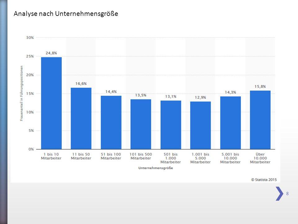 Analyse nach Unternehmensgröße