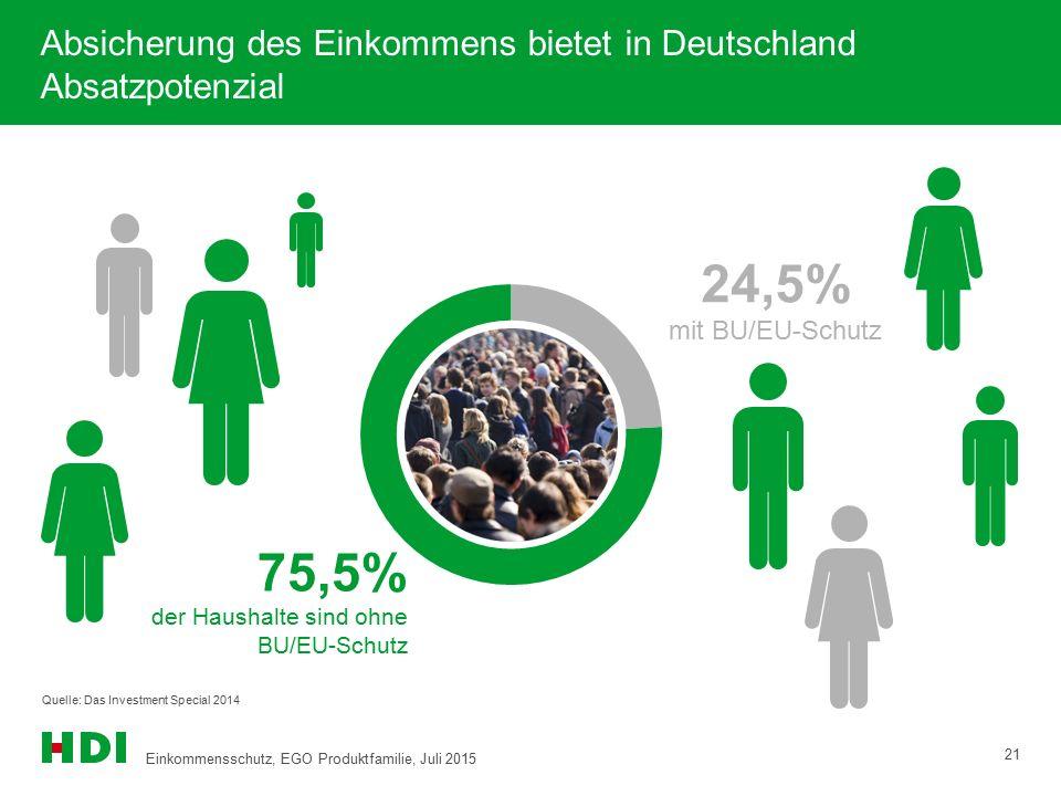Absicherung des Einkommens bietet in Deutschland Absatzpotenzial