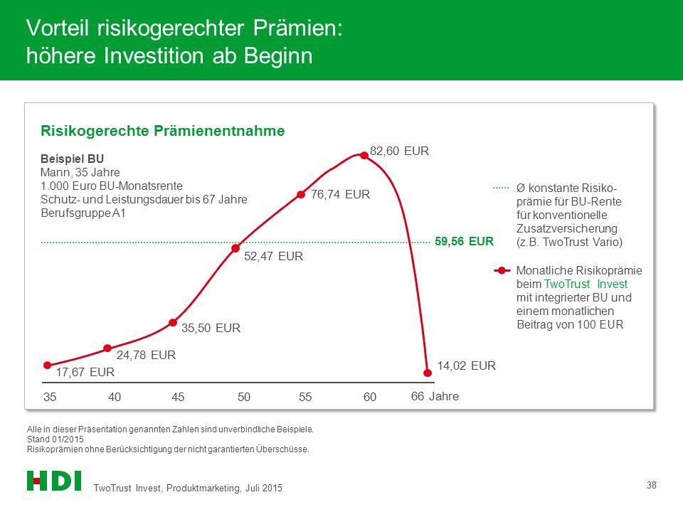 Vorteil risikogerechter Prämien: höhere Investition ab Beginn