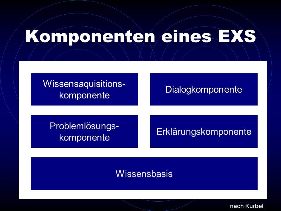 Komponenten eines EXS Wissensaquisitions- komponente Dialogkomponente
