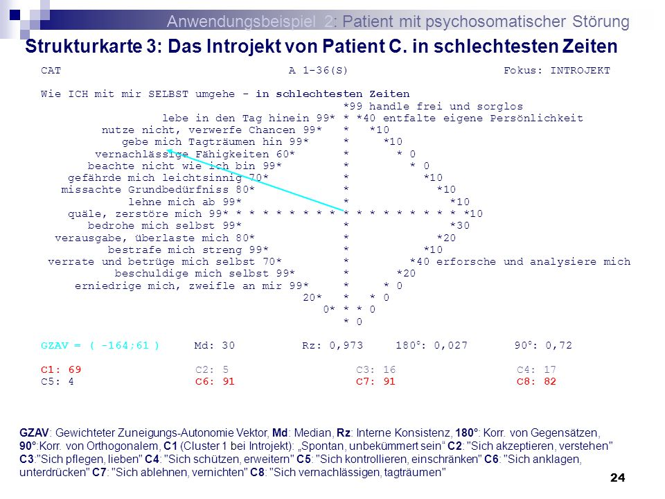 Strukturkarte 3: Das Introjekt von Patient C. in schlechtesten Zeiten