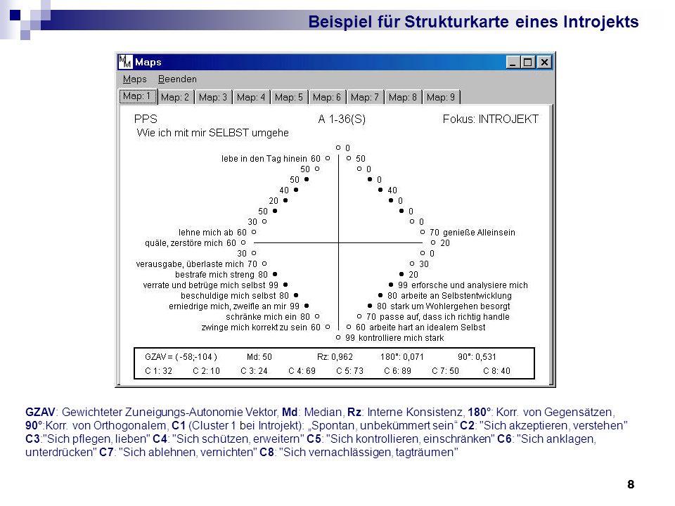 Beispiel für Strukturkarte eines Introjekts