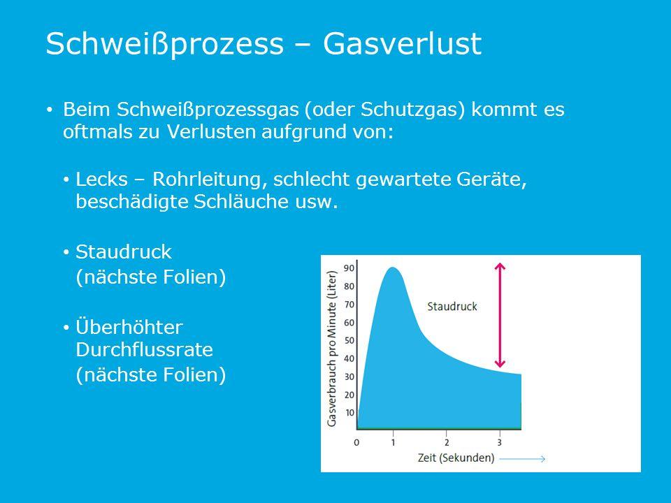 Schweißprozess – Gasverlust