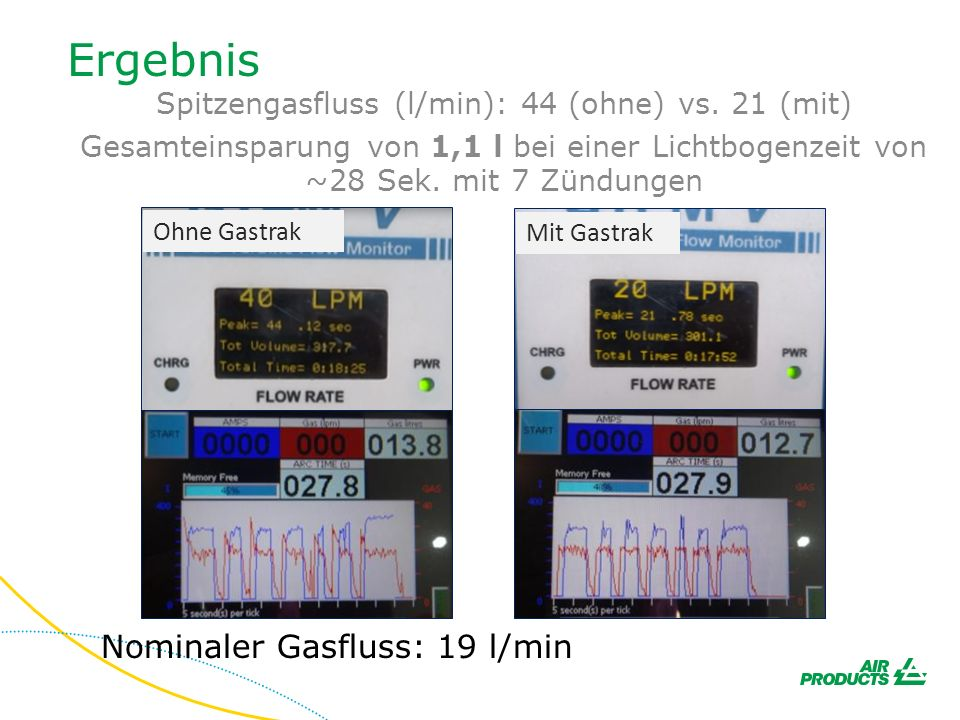 Ergebnis Nominaler Gasfluss: 19 l/min