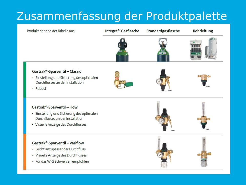 Zusammenfassung der Produktpalette