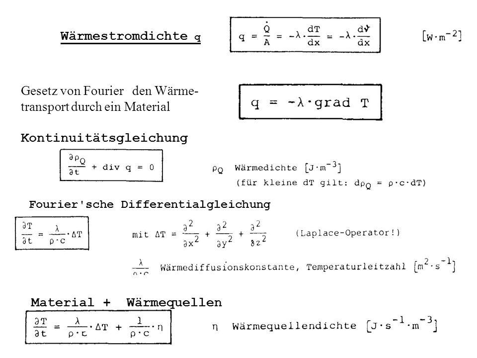 Gesetz von Fourier den Wärme-transport durch ein Material