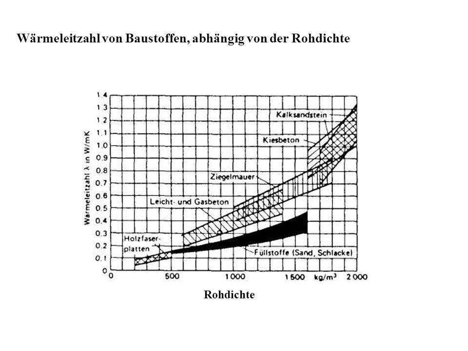 Wärmeleitzahl von Baustoffen, abhängig von der Rohdichte