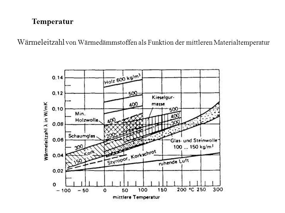 Temperatur Wärmeleitzahl von Wärmedämmstoffen als Funktion der mittleren Materialtemperatur