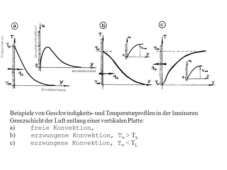 Beispiele von Geschwindigkeits- und Temperaturprofilen in der laminaren Grenzschicht der Luft entlang einer vertikalen Platte: