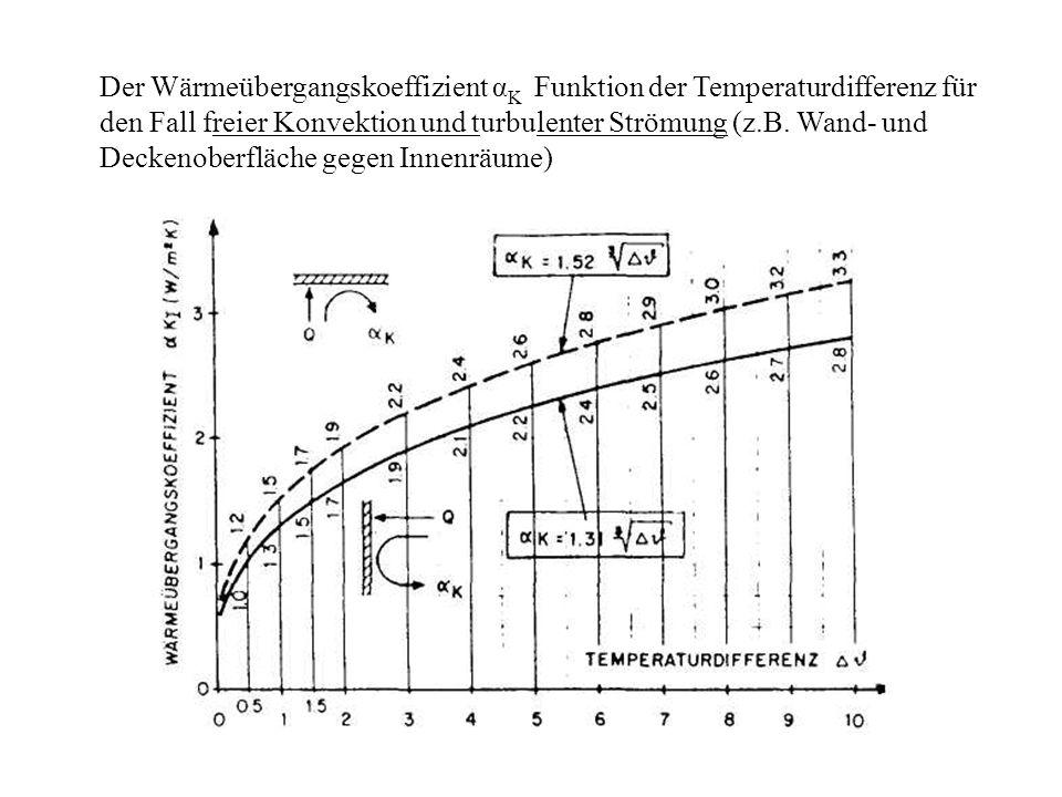 Der Wärmeübergangskoeffizient αK Funktion der Temperaturdifferenz für den Fall freier Konvektion und turbulenter Strömung (z.B.