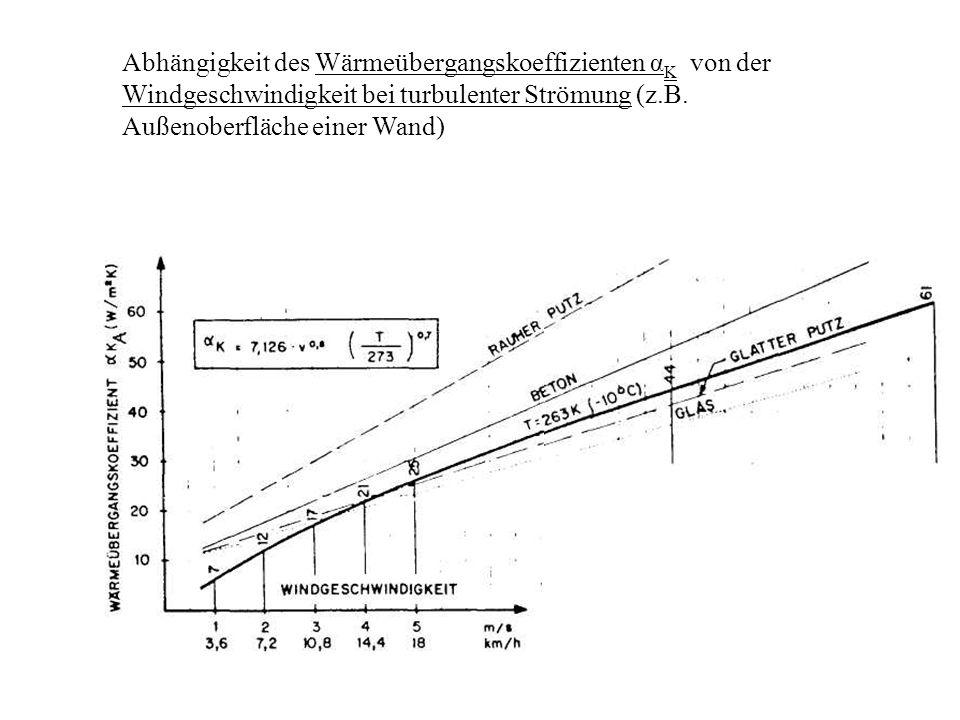 Abhängigkeit des Wärmeübergangskoeffizienten αK von der Windgeschwindigkeit bei turbulenter Strömung (z.B.