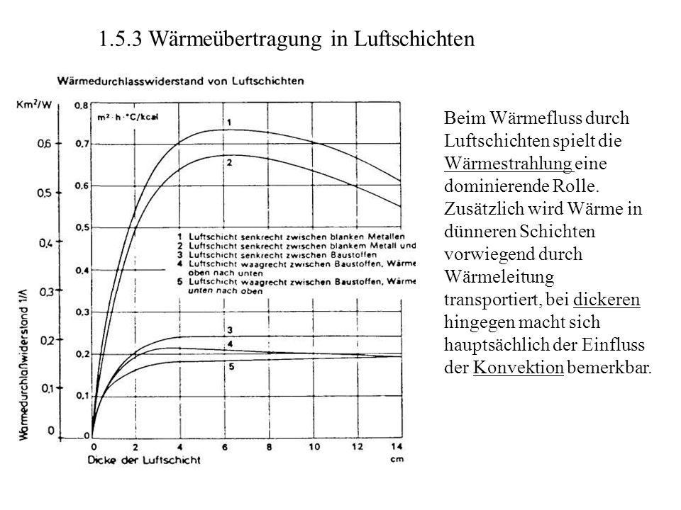 1.5.3 Wärmeübertragung in Luftschichten