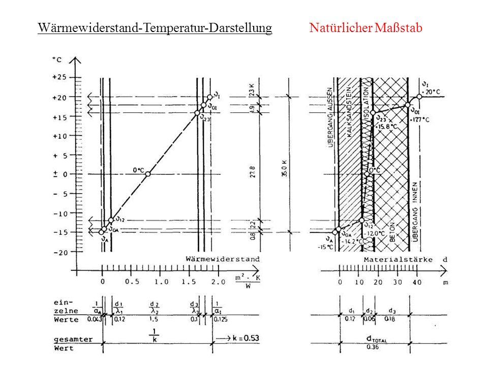 Wärmewiderstand-Temperatur-Darstellung