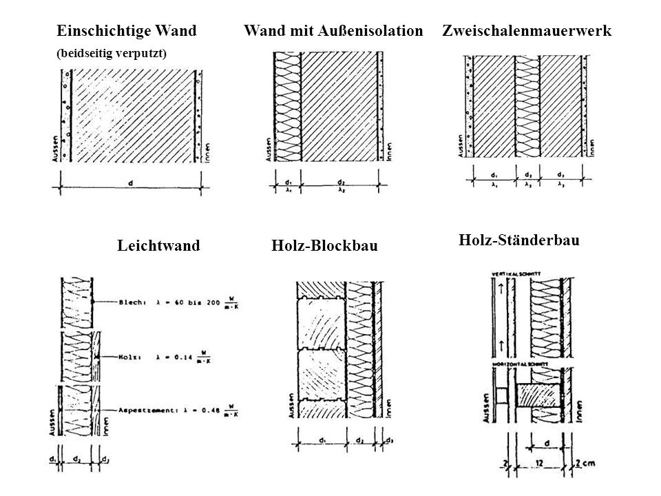 Wand mit Außenisolation Zweischalenmauerwerk