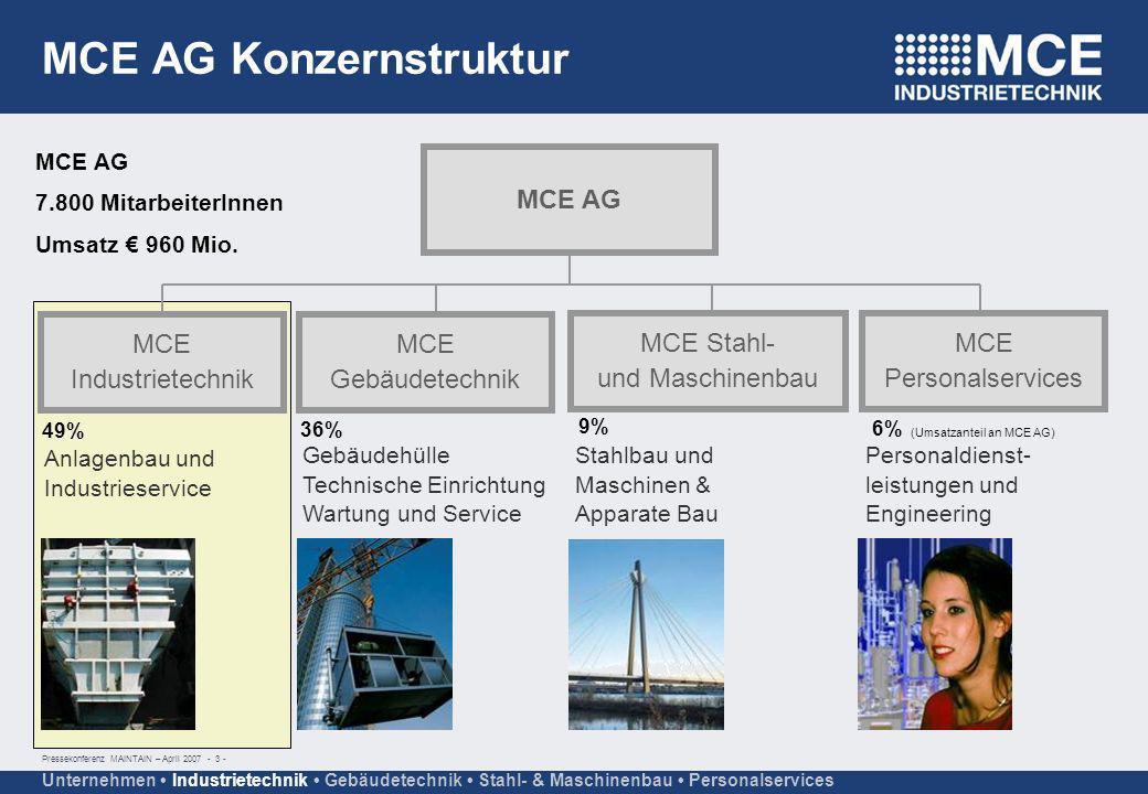 MCE AG Konzernstruktur