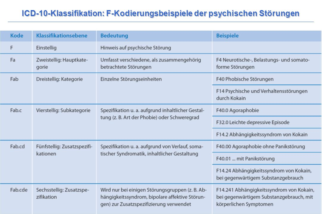 ICD-10-Klassifikation: F-Kodierungsbeispiele der psychischen Störungen