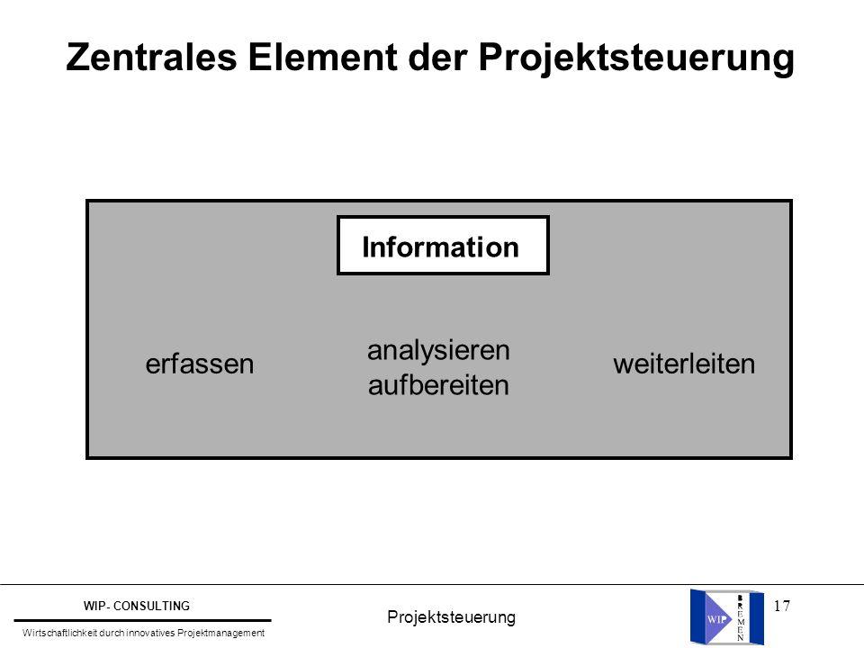 Zentrales Element der Projektsteuerung