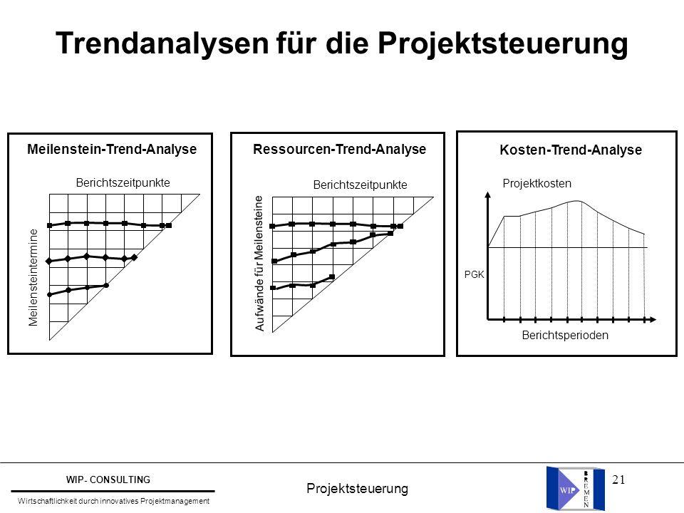 Trendanalysen für die Projektsteuerung