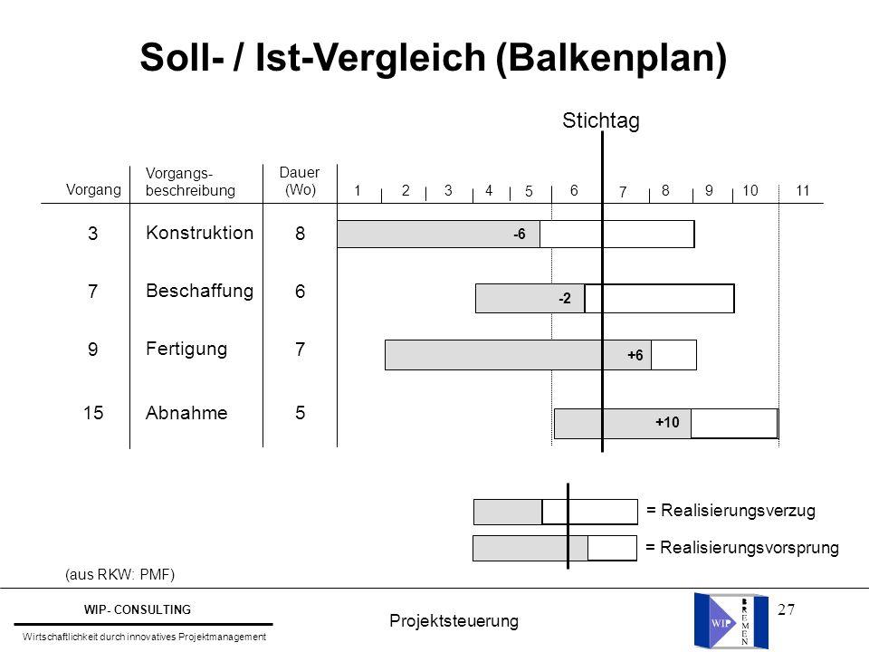 Soll- / Ist-Vergleich (Balkenplan)
