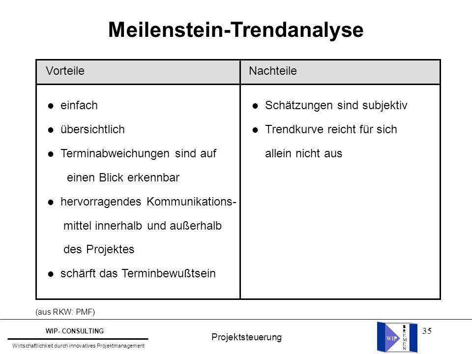Meilenstein-Trendanalyse