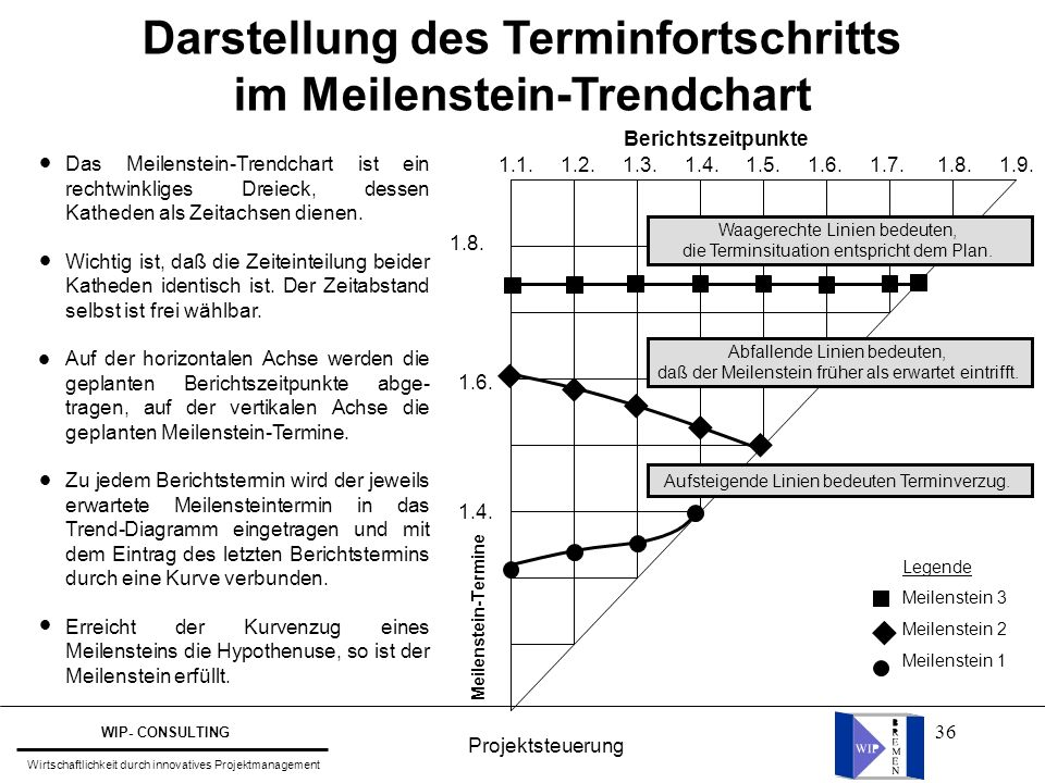 Darstellung des Terminfortschritts im Meilenstein-Trendchart