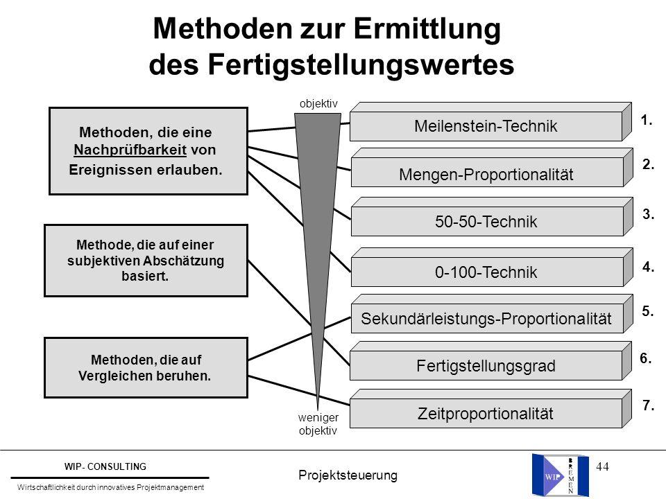 Methoden zur Ermittlung des Fertigstellungswertes