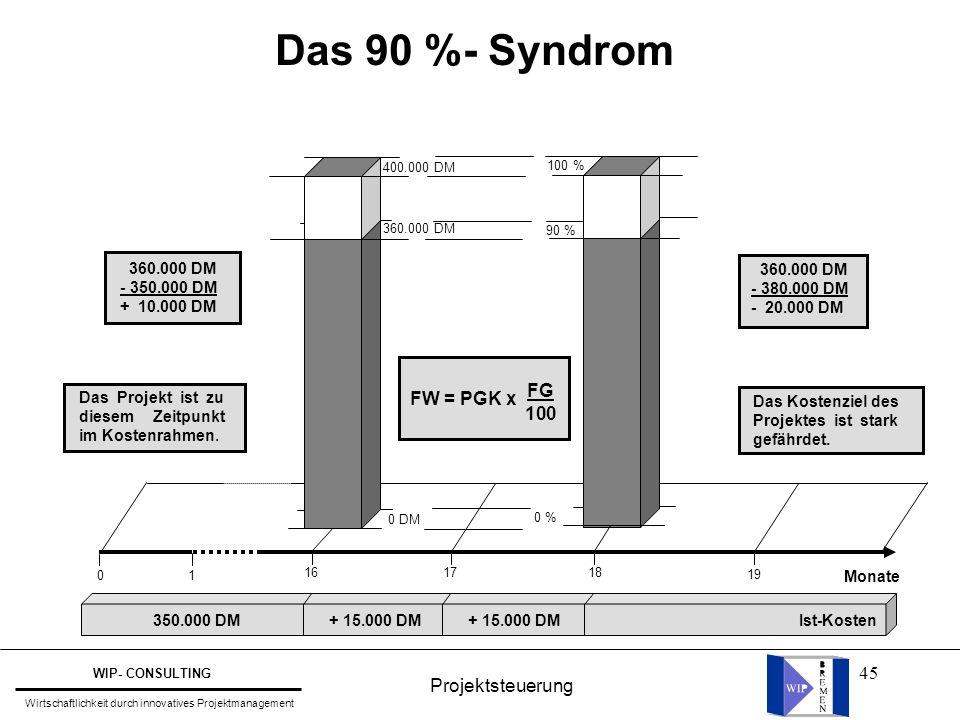 Das 90 %- Syndrom FW = PGK x FG 100 Projektsteuerung 360.000 DM