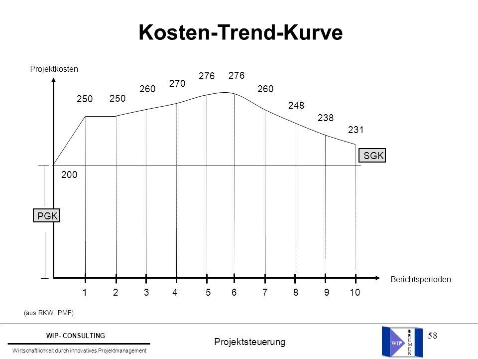 Kosten-Trend-Kurve 276 276 270 260 260 250 250 248 238 231 SGK 200 PGK