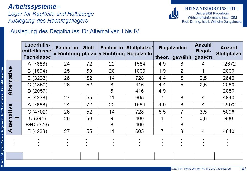 Lagerhilfs-mittelklasse/ Fachklasse Stellplätze/ Regalzeile
