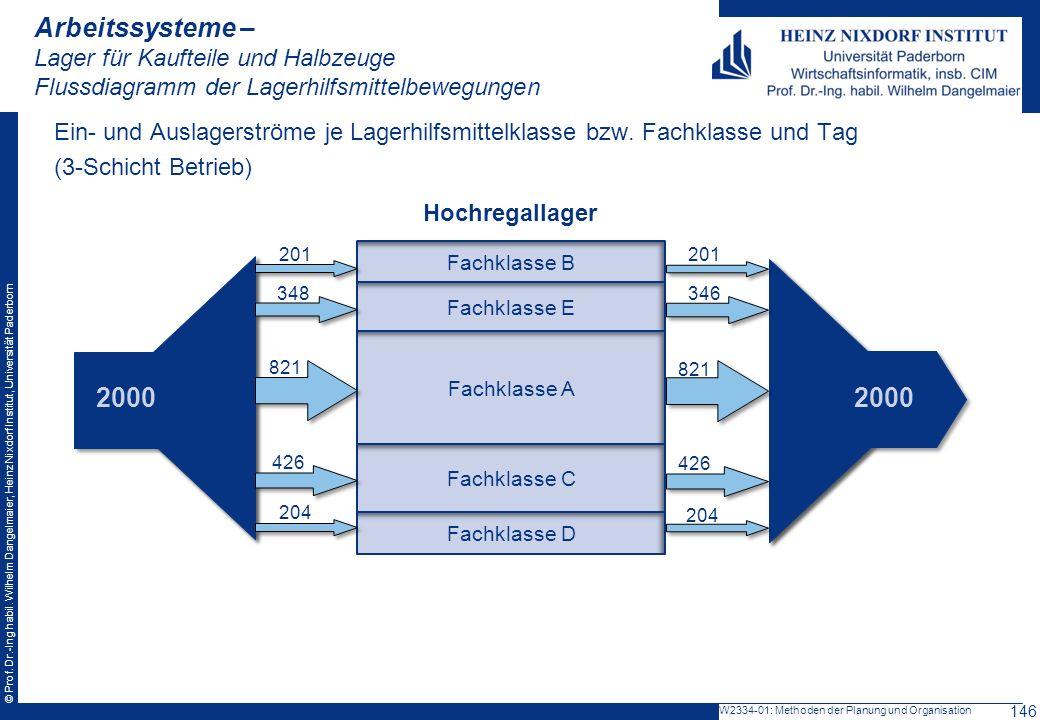 Arbeitssysteme – Lager für Kaufteile und Halbzeuge Flussdiagramm der Lagerhilfsmittelbewegungen