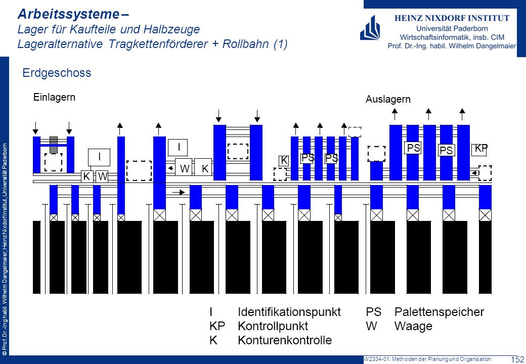 Arbeitssysteme – Lager für Kaufteile und Halbzeuge Lageralternative Tragkettenförderer + Rollbahn (1)