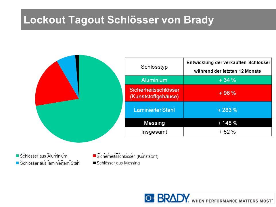 Lockout Tagout Schlösser von Brady