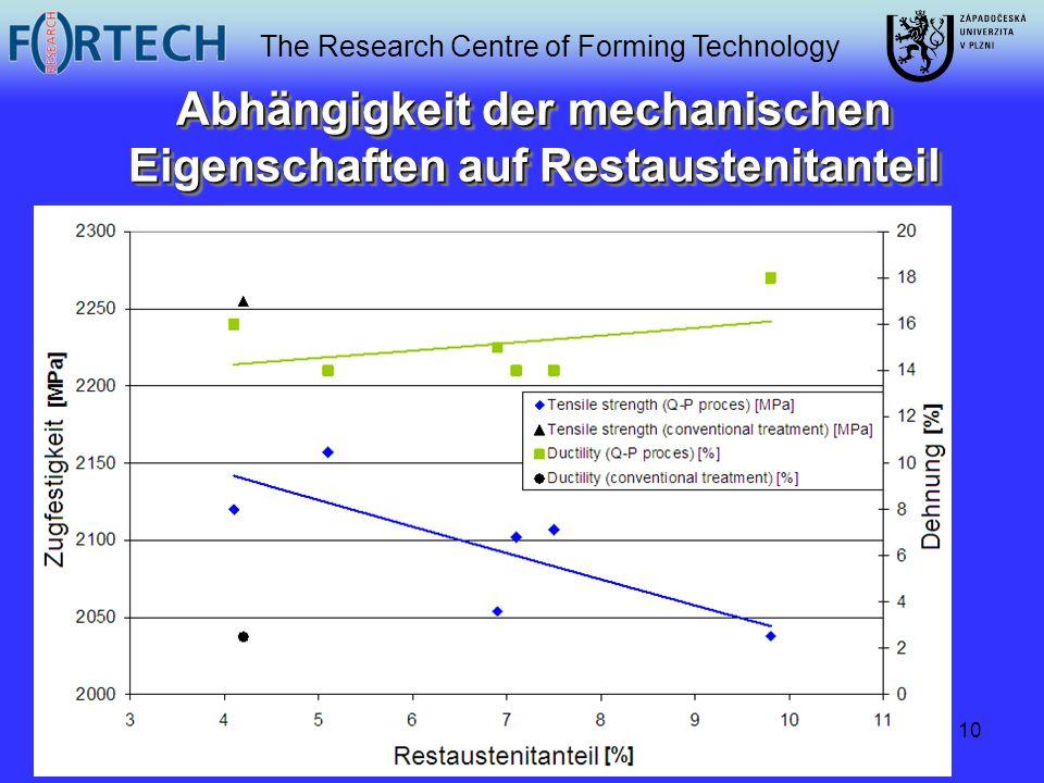 Abhängigkeit der mechanischen Eigenschaften auf Restaustenitanteil