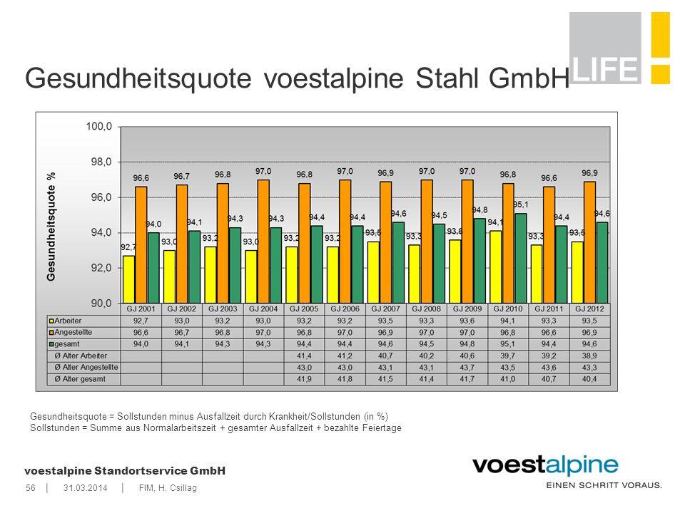 Gesundheitsquote voestalpine Stahl GmbH