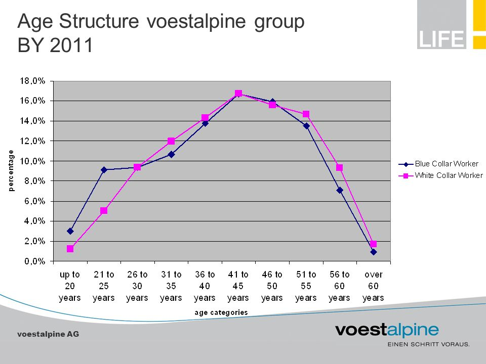 Age Structure voestalpine group BY 2011