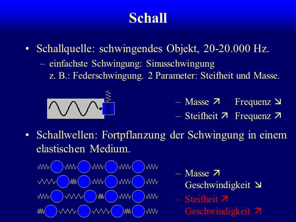 Schall Schallquelle: schwingendes Objekt, 20-20.000 Hz.