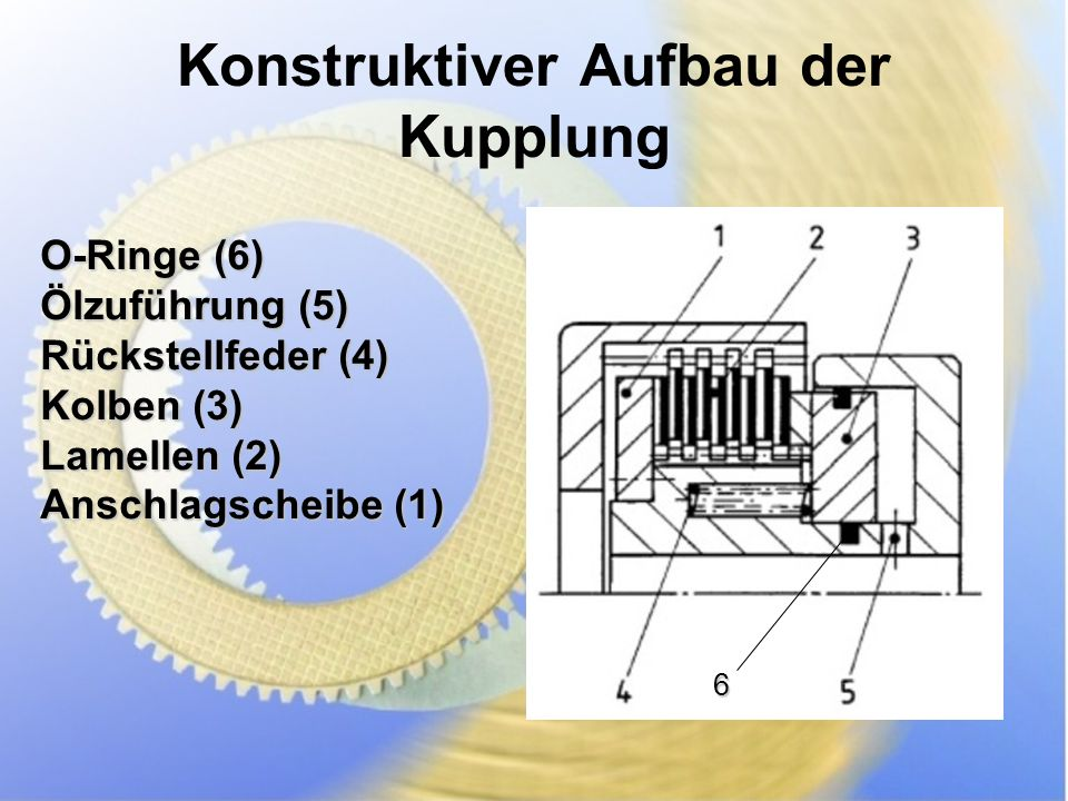 Konstruktiver Aufbau der Kupplung