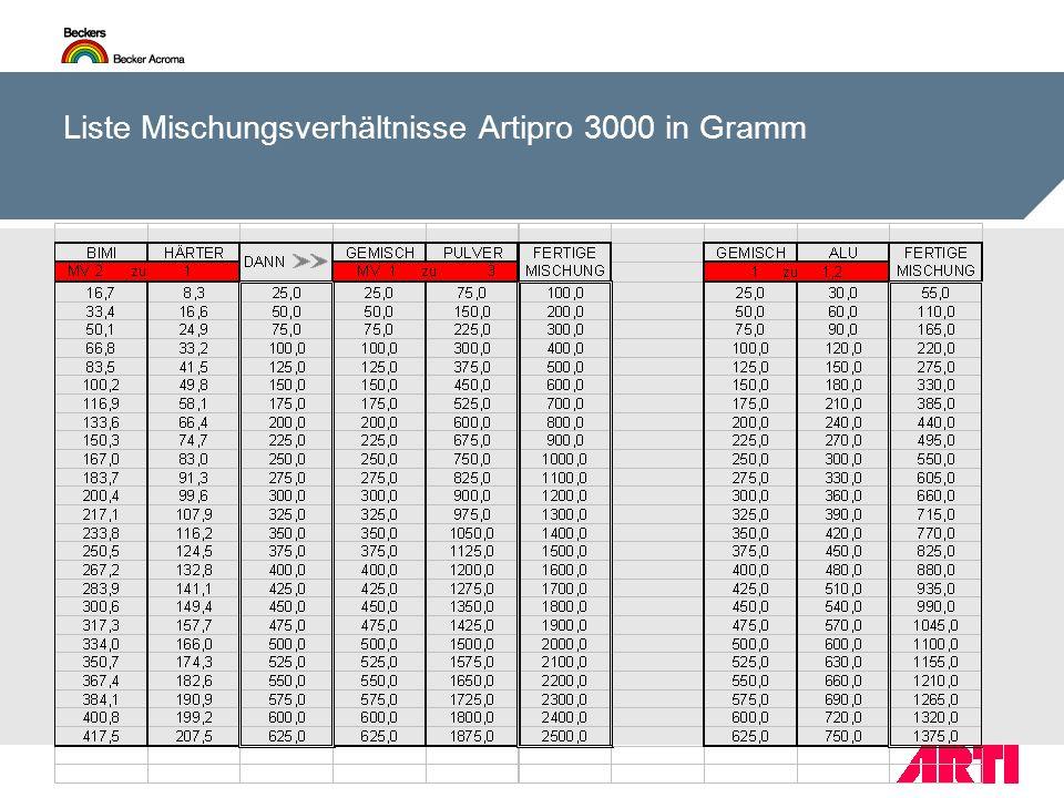 Liste Mischungsverhältnisse Artipro 3000 in Gramm