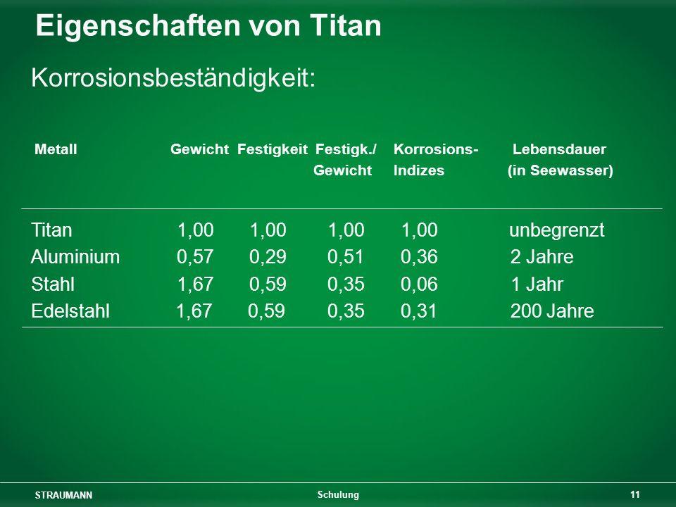 Eigenschaften von Titan