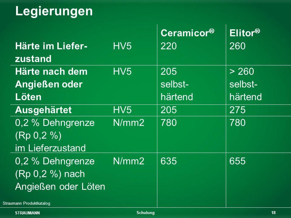 Legierungen Ceramicor® Elitor® Härte im Liefer- HV5 220 260 zustand