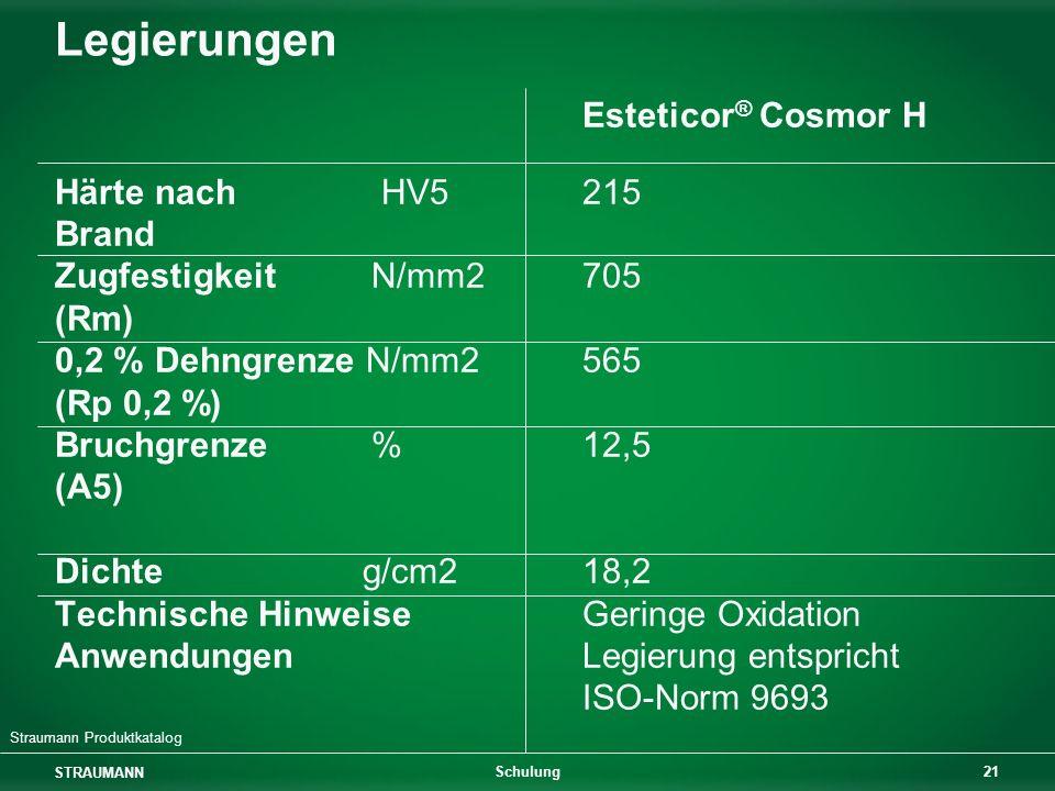 Legierungen Esteticor® Cosmor H Härte nach HV5 215 Brand