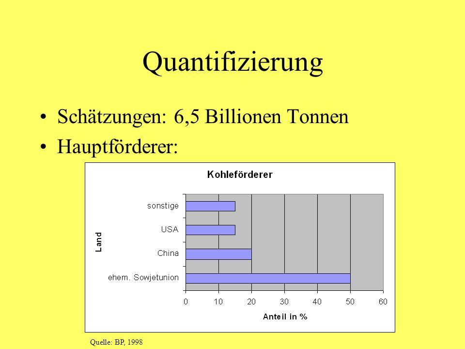 Quantifizierung Schätzungen: 6,5 Billionen Tonnen Hauptförderer:
