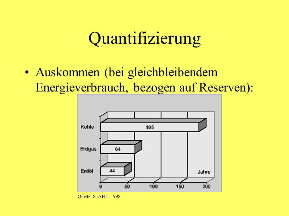 Quantifizierung Auskommen (bei gleichbleibendem Energieverbrauch, bezogen auf Reserven): Quelle: STAHL, 1998.