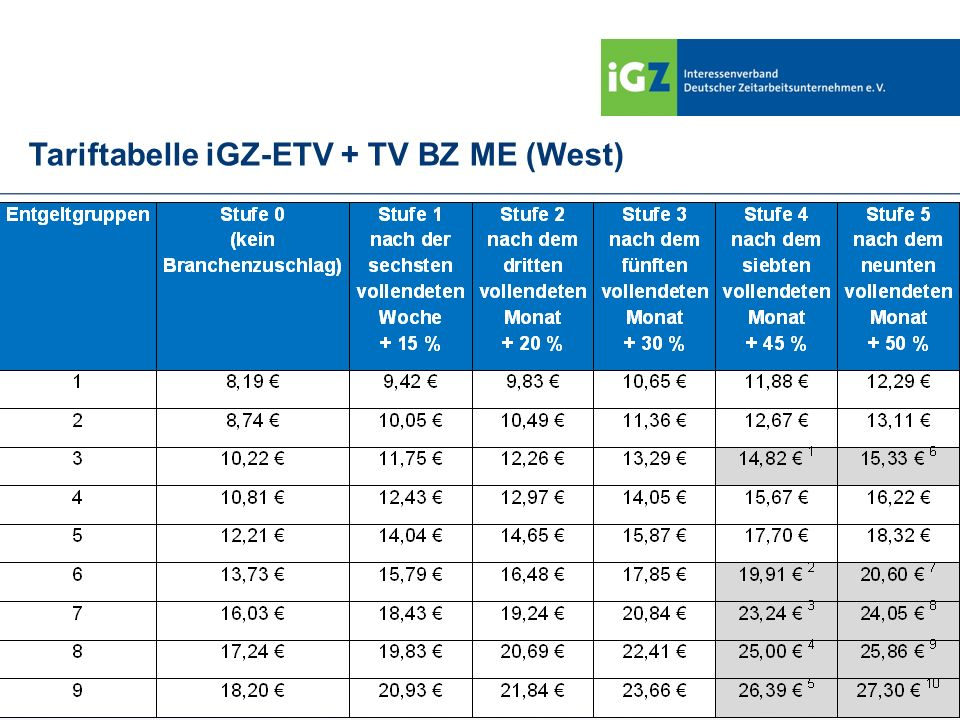 Tariftabelle iGZ-ETV + TV BZ ME (West)