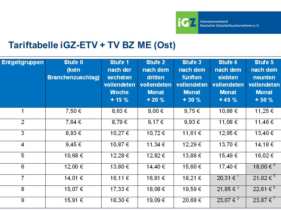 Tariftabelle iGZ-ETV + TV BZ ME (Ost)