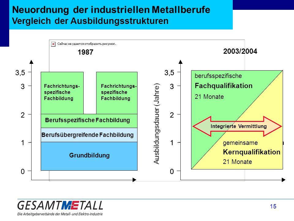 Neuordnung der industriellen Metallberufe Vergleich der Ausbildungsstrukturen