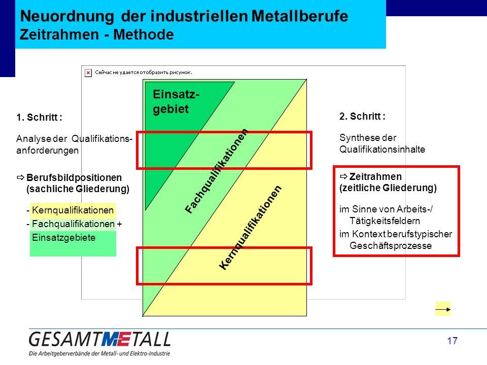 Neuordnung der industriellen Metallberufe Zeitrahmen - Methode